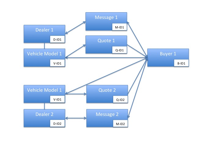 Buy Vehicle Data Structure